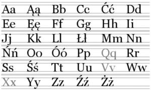 Усі літери польського алфавіту